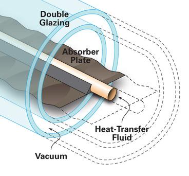 Vacuum Tube Solar Water Treatment Amp Renewable Energy
